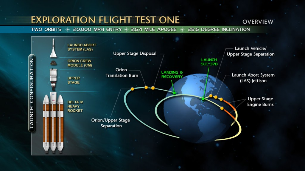 The Exploration Flight Test 1 will serve to validate the Orion spacecraft's design. Image Credit: NASA