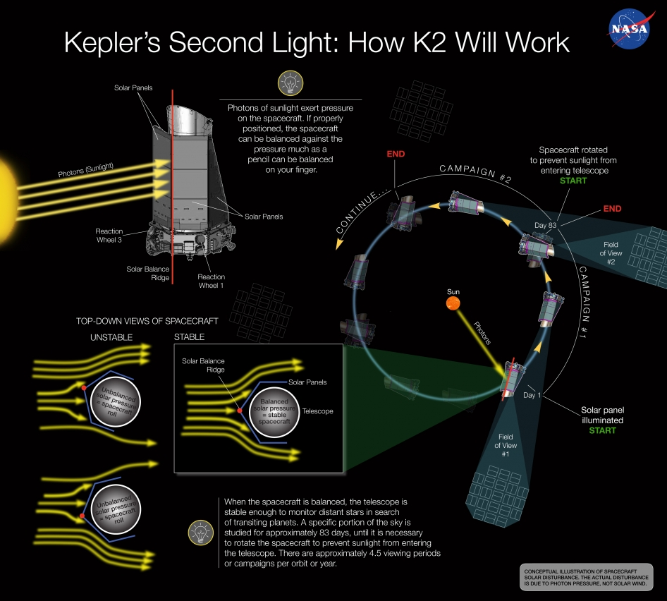 Conception illustration showing how the proposed K2 technique works. Image Credit: NASA Ames/W Stenzel